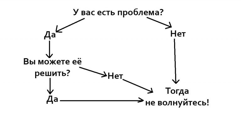 Как начать решать проблемы?